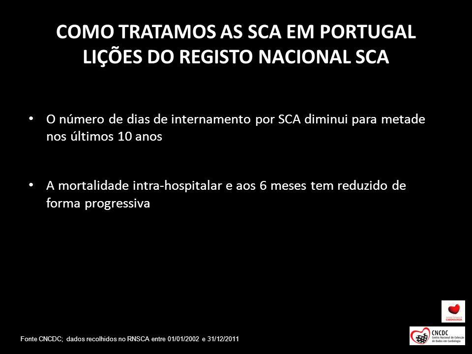 COMO TRATAMOS AS SCA EM PORTUGAL LIÇÕES DO REGISTO NACIONAL SCA O número de dias de internamento por SCA diminui para metade nos últimos 10 anos A mor