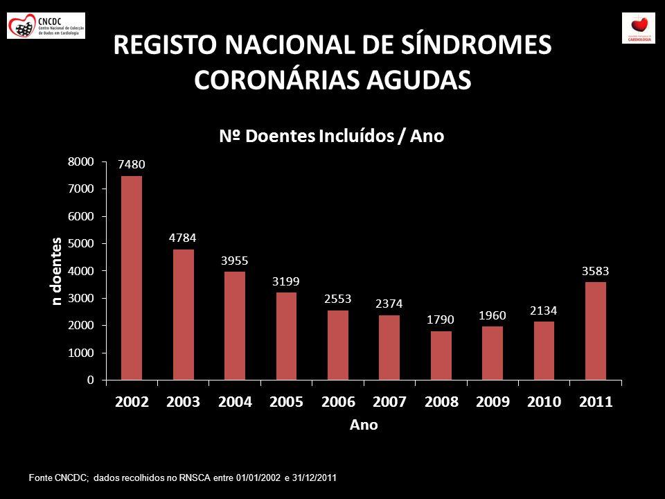 REGISTO NACIONAL DE SÍNDROMES CORONÁRIAS AGUDAS Fonte CNCDC; dados recolhidos no RNSCA entre 01/01/2002 e 31/12/2011