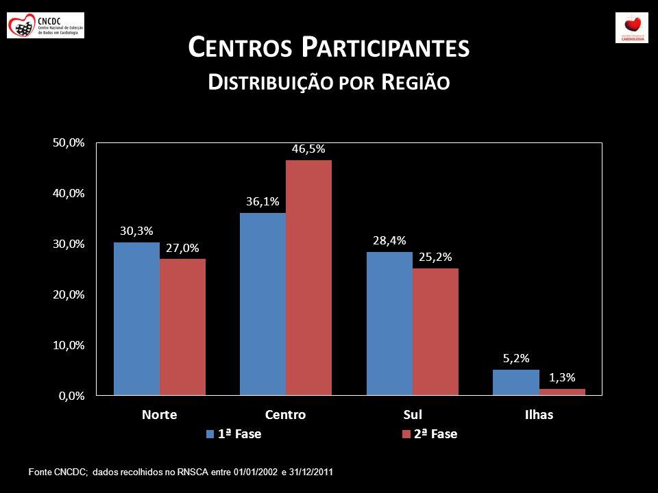 C ENTROS P ARTICIPANTES D ISTRIBUIÇÃO POR R EGIÃO Fonte CNCDC; dados recolhidos no RNSCA entre 01/01/2002 e 31/12/2011