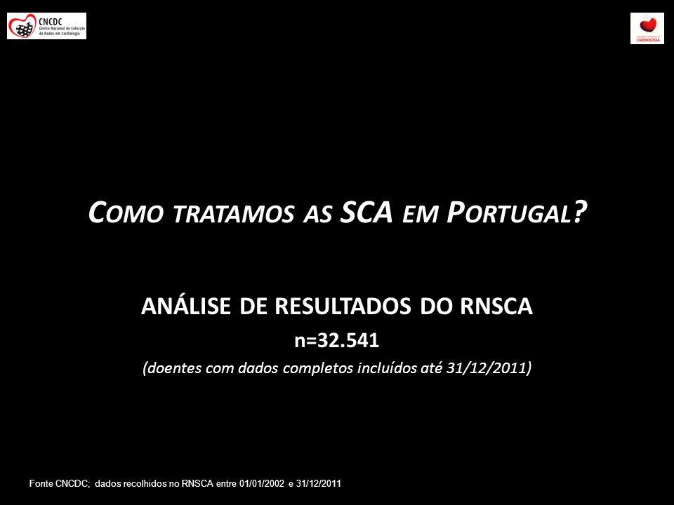 C OMO TRATAMOS AS SCA EM P ORTUGAL ? ANÁLISE DE RESULTADOS DO RNSCA n=32.541 (doentes com dados completos incluídos até 31/12/2011) Fonte CNCDC; dados