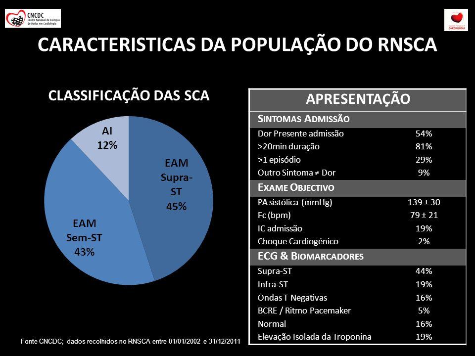 CARACTERISTICAS DA POPULAÇÃO DO RNSCA APRESENTAÇÃO S INTOMAS A DMISSÃO Dor Presente admissão54% >20min duração81% >1 episódio29% Outro Sintoma Dor9% E