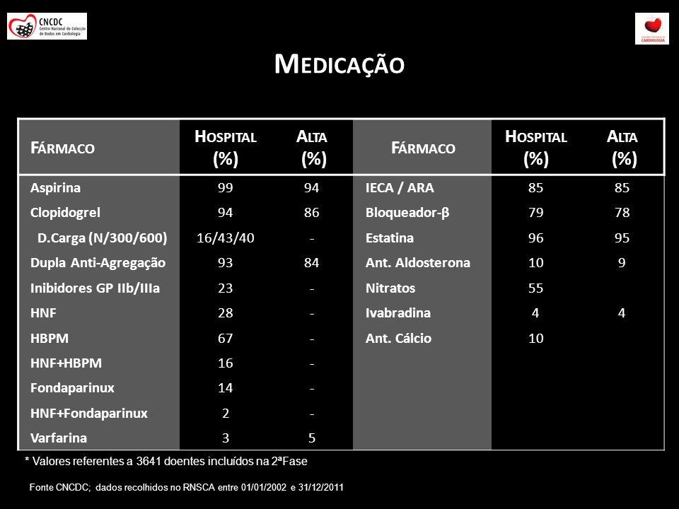 M EDICAÇÃO F ÁRMACO H OSPITAL (%) A LTA (%) F ÁRMACO H OSPITAL (%) A LTA (%) Aspirina9994IECA / ARA85 Clopidogrel9486Bloqueador-β7978 D.Carga (N/300/6