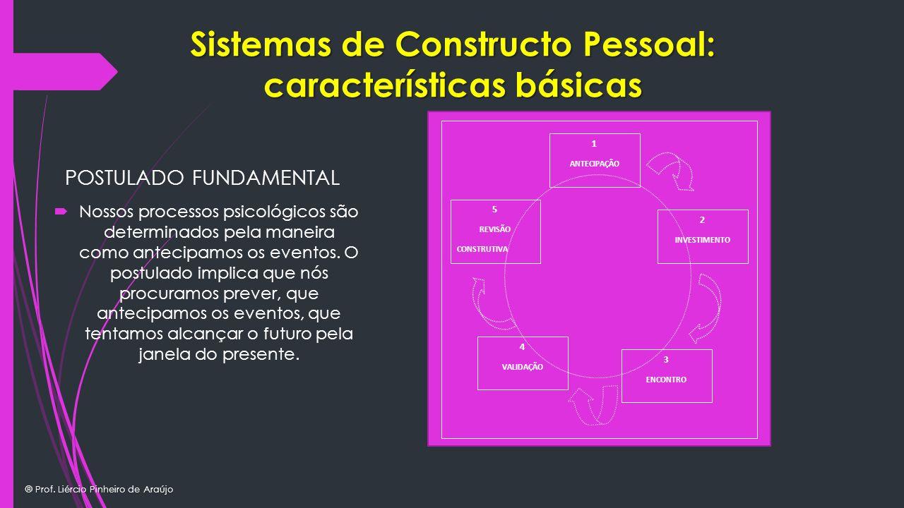 ® Prof. Liércio Pinheiro de Araújo Sistemas de Constructo Pessoal: características básicas POSTULADO FUNDAMENTAL Nossos processos psicológicos são det