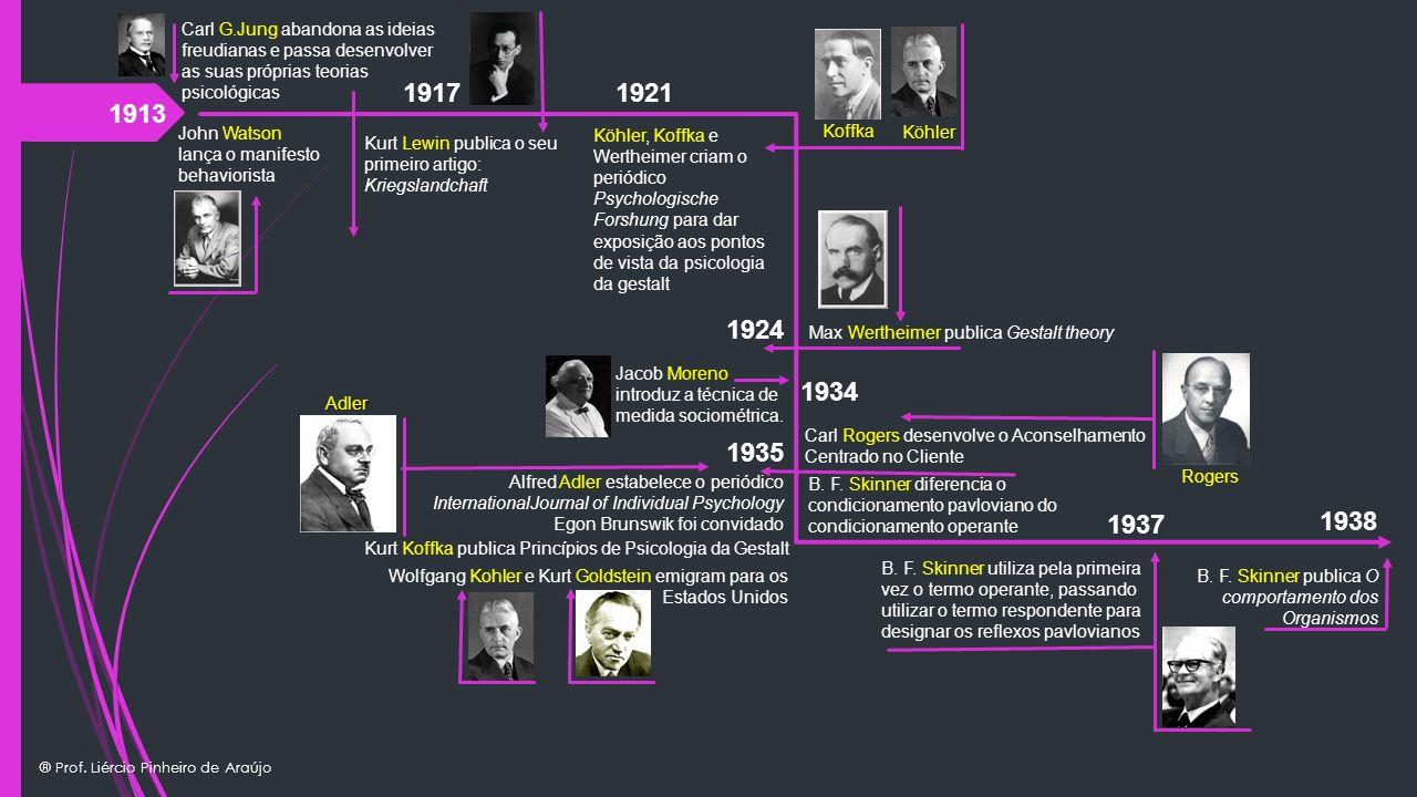 ® Prof. Liércio Pinheiro de Araújo 1913 John Watson lança o manifesto behaviorista Carl G.Jung abandona as ideias freudianas e passa desenvolver as su