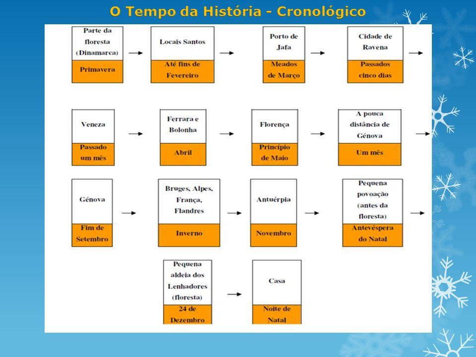 O Tempo Tempo da história ou cronológico Aquele ao longo do qual decorrem os acontecimentos narrados.