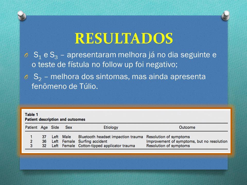O S 1 e S 3 – apresentaram melhora já no dia seguinte e o teste de fístula no follow up foi negativo; O S 2 – melhora dos sintomas, mas ainda apresent
