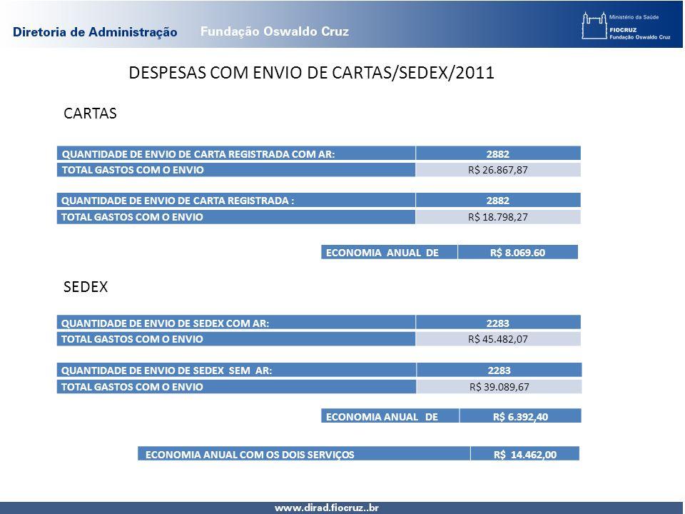 DESPESAS COM ENVIO DE CARTAS/SEDEX/2011 QUANTIDADE DE ENVIO DE CARTA REGISTRADA COM AR:2882 TOTAL GASTOS COM O ENVIOR$ 26.867,87 CARTAS QUANTIDADE DE ENVIO DE CARTA REGISTRADA :2882 TOTAL GASTOS COM O ENVIOR$ 18.798,27 ECONOMIA ANUAL DER$ 8.069.60 SEDEX QUANTIDADE DE ENVIO DE SEDEX COM AR:2283 TOTAL GASTOS COM O ENVIOR$ 45.482,07 QUANTIDADE DE ENVIO DE SEDEX SEM AR:2283 TOTAL GASTOS COM O ENVIOR$ 39.089,67 ECONOMIA ANUAL DER$ 6.392,40 ECONOMIA ANUAL COM OS DOIS SERVIÇOSR$ 14.462,00
