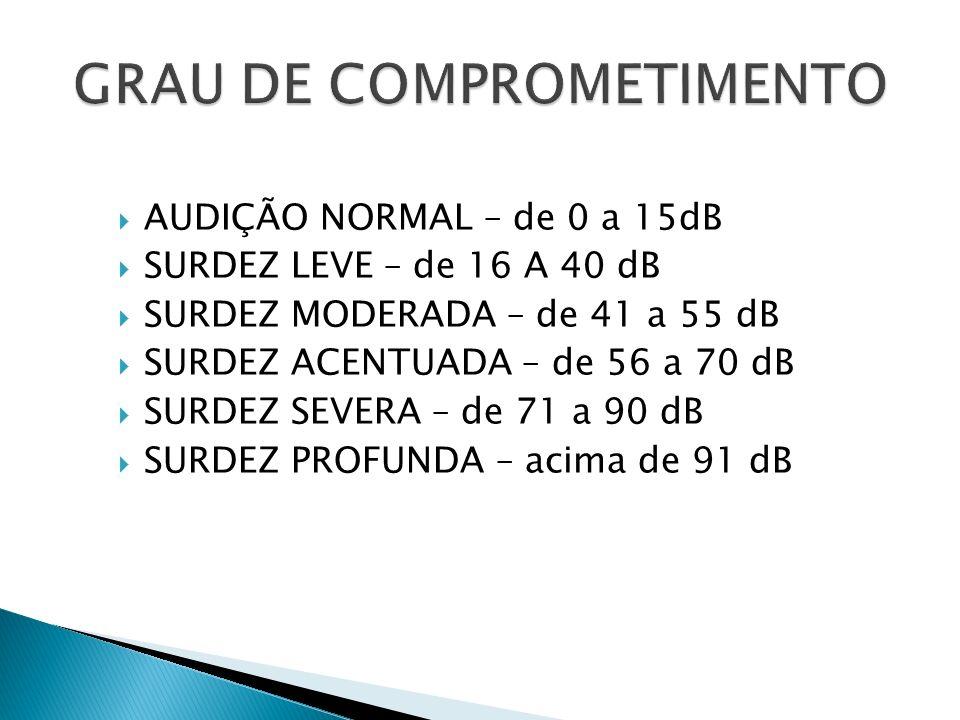 AUDIÇÃO NORMAL – de 0 a 15dB SURDEZ LEVE – de 16 A 40 dB SURDEZ MODERADA – de 41 a 55 dB SURDEZ ACENTUADA – de 56 a 70 dB SURDEZ SEVERA – de 71 a 90 dB SURDEZ PROFUNDA – acima de 91 dB
