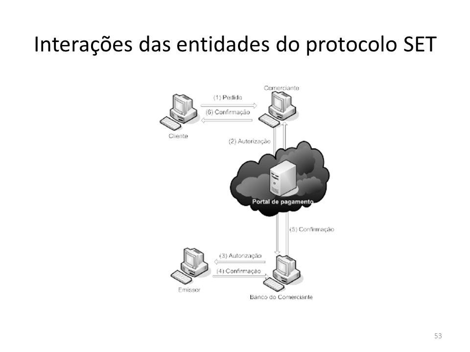 Interações das entidades do protocolo SET 53