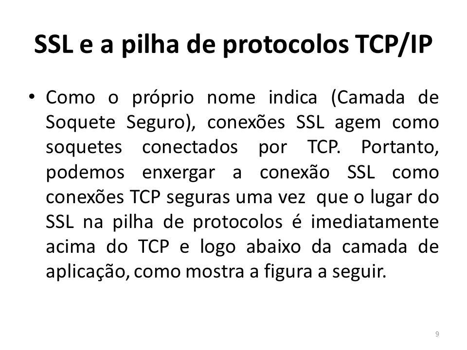 SSL e a pilha de protocolos TCP/IP Como o próprio nome indica (Camada de Soquete Seguro), conexões SSL agem como soquetes conectados por TCP. Portanto