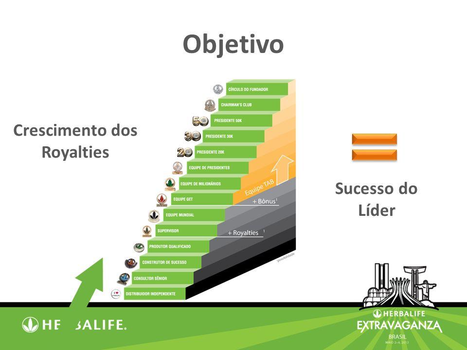 Objetivo Crescimento dos Royalties Sucesso do Líder