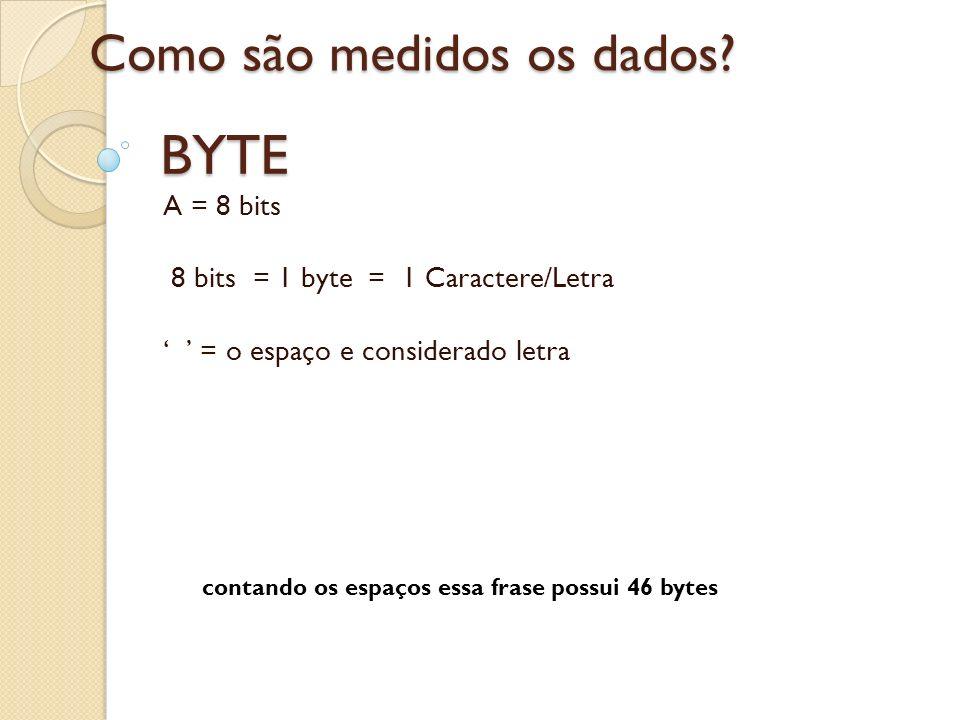 BYTE A = 8 bits 8 bits = 1 byte = 1 Caractere/Letra = o espaço e considerado letra Como são medidos os dados? contando os espaços essa frase possui 46