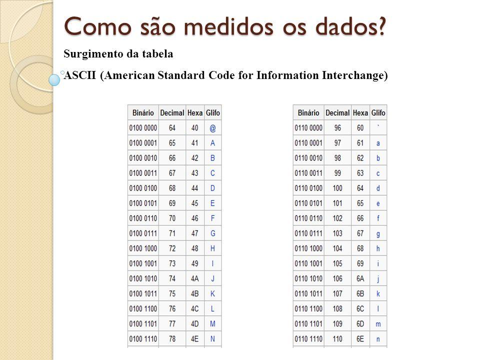 Como são medidos os dados? Surgimento da tabela ASCII (American Standard Code for Information Interchange)