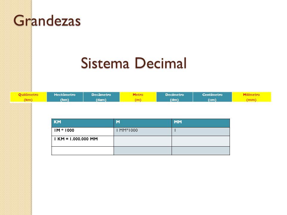 Sistema Decimal Grandezas Quilómetro (km) Hectómetro (hm) Decâmetro (dam) Metro (m) Decímetro (dm) Centímetro (cm) Milímetro (mm) KMMMM 1M * 10001 MM*