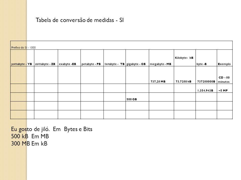 Tabela de conversão de medidas - SI Prefixo do SI - 1000 yottabyte - YBzettabyte - ZBexabyte -EBpetabyte - PBterabyte - TBgigabyte - GBmegabyte - MB K