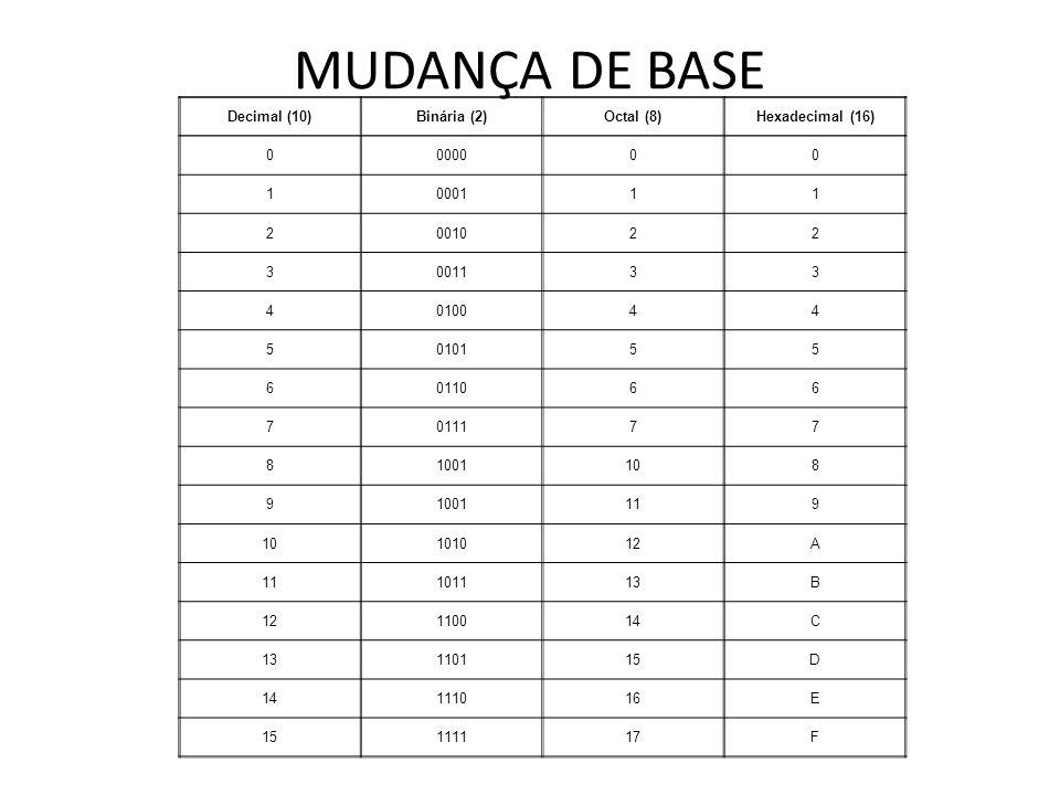 MUDANÇA DE BASE Decimal (10)Binária (2)Octal (8)Hexadecimal (16) 0000000 1000111 2001022 3001133 4010044 5010155 6011066 7011177 81001108 91001119 101