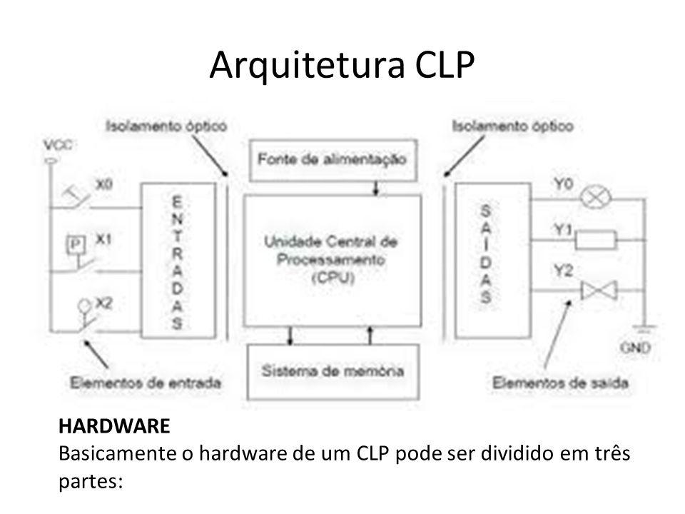 Arquitetura CLP Pontos importantes: Tempo de Varredura (Scan Rate) É o tempo de execução completa do programa, que compreende a leitura das entradas, a execução da lógica programável e a atualização das saídas.