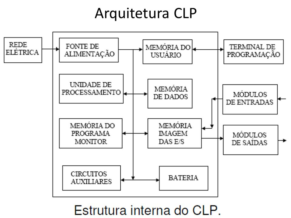 Modo de execução: no modo de execução (Run), o CLP passa a executar o programa do usuário.