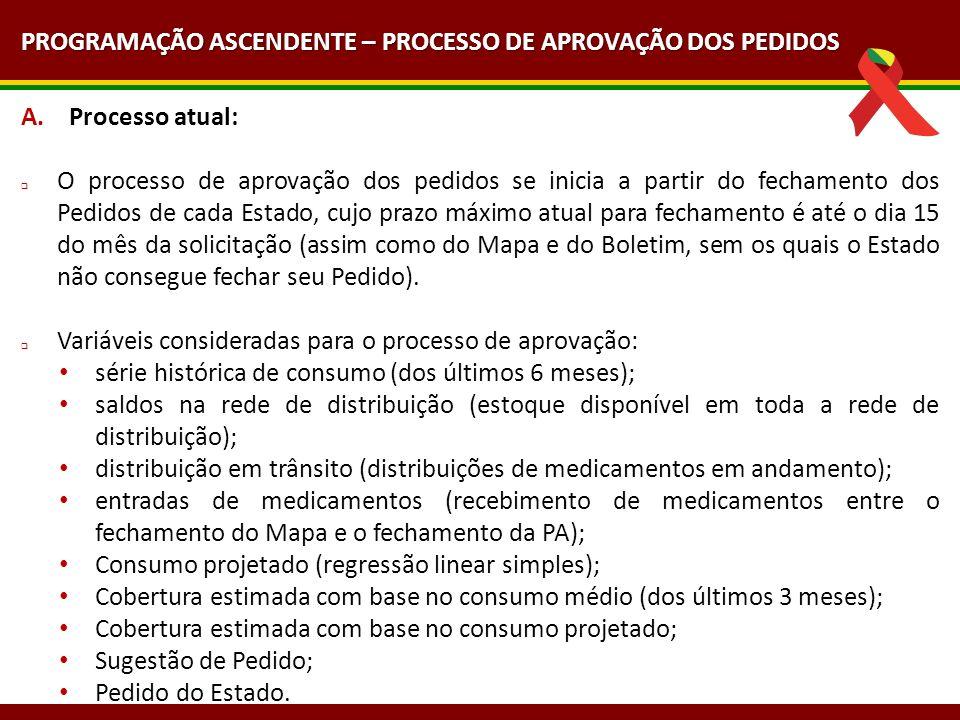 A.Processo atual: O processo de aprovação dos pedidos se inicia a partir do fechamento dos Pedidos de cada Estado, cujo prazo máximo atual para fecham
