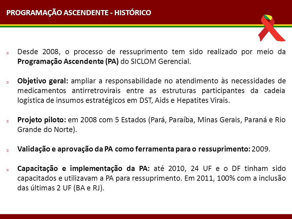 Alguns dos resultados alcançados: regularidade do preenchimento e fechamento dos Relatórios Gerenciais (Boletim e Mapa de Medicamentos) dentro dos prazos estabelecidos.