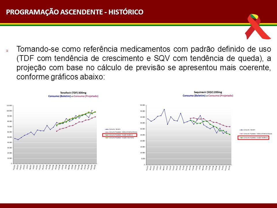 Tomando-se como referência medicamentos com padrão definido de uso (TDF com tendência de crescimento e SQV com tendência de queda), a projeção com base no cálculo de previsão se apresentou mais coerente, conforme gráficos abaixo: PROGRAMAÇÃO ASCENDENTE - HISTÓRICO