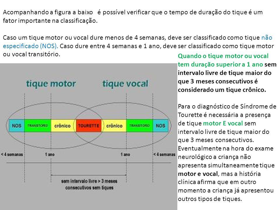 Acompanhando a figura a baixo é possível verificar que o tempo de duração do tique é um fator importante na classificação.