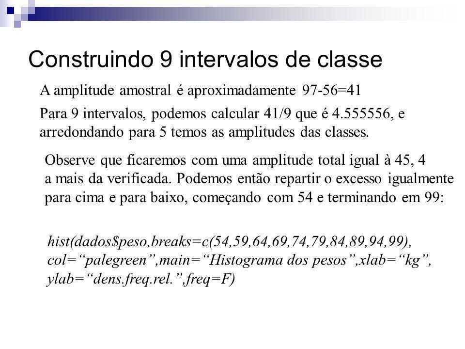 Construindo 9 intervalos de classe A amplitude amostral é aproximadamente 97-56=41 Observe que ficaremos com uma amplitude total igual à 45, 4 a mais