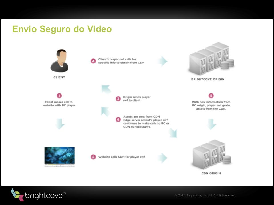 © 2011 Brightcove, Inc. All Rights Reserved. Envio Seguro do Video
