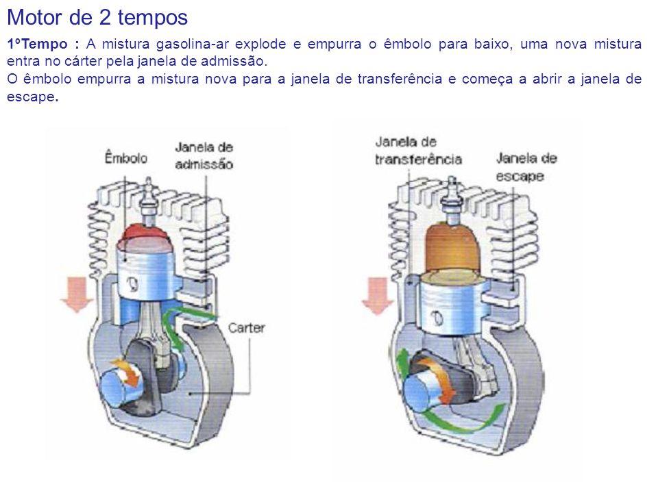 Motor de 2 tempos 1ºTempo : A mistura gasolina-ar explode e empurra o êmbolo para baixo, uma nova mistura entra no cárter pela janela de admissão. O ê