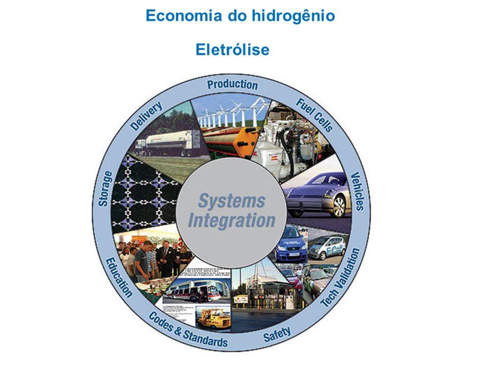Economia do hidrogênio Eletrólise