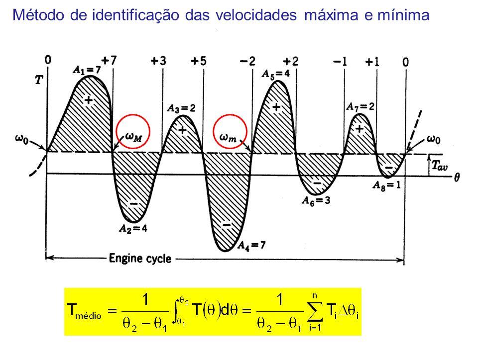 Método de identificação das velocidades máxima e mínima