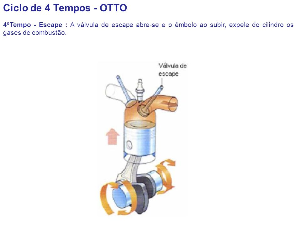 Ciclo de 4 Tempos - OTTO 4ºTempo - Escape : A válvula de escape abre-se e o êmbolo ao subir, expele do cilindro os gases de combustão.