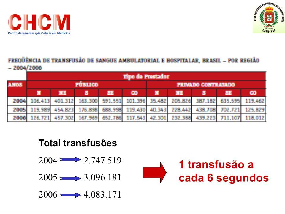 Total transfusões 2004 2.747.519 2005 3.096.181 2006 4.083.171 1 transfusão a cada 6 segundos