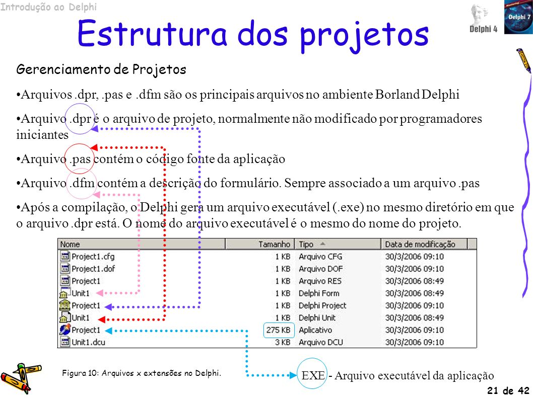 Introdução ao Delphi Slide nº 21 de 42 Estrutura dos projetos Gerenciamento de Projetos Arquivos.dpr,.pas e.dfm são os principais arquivos no ambiente