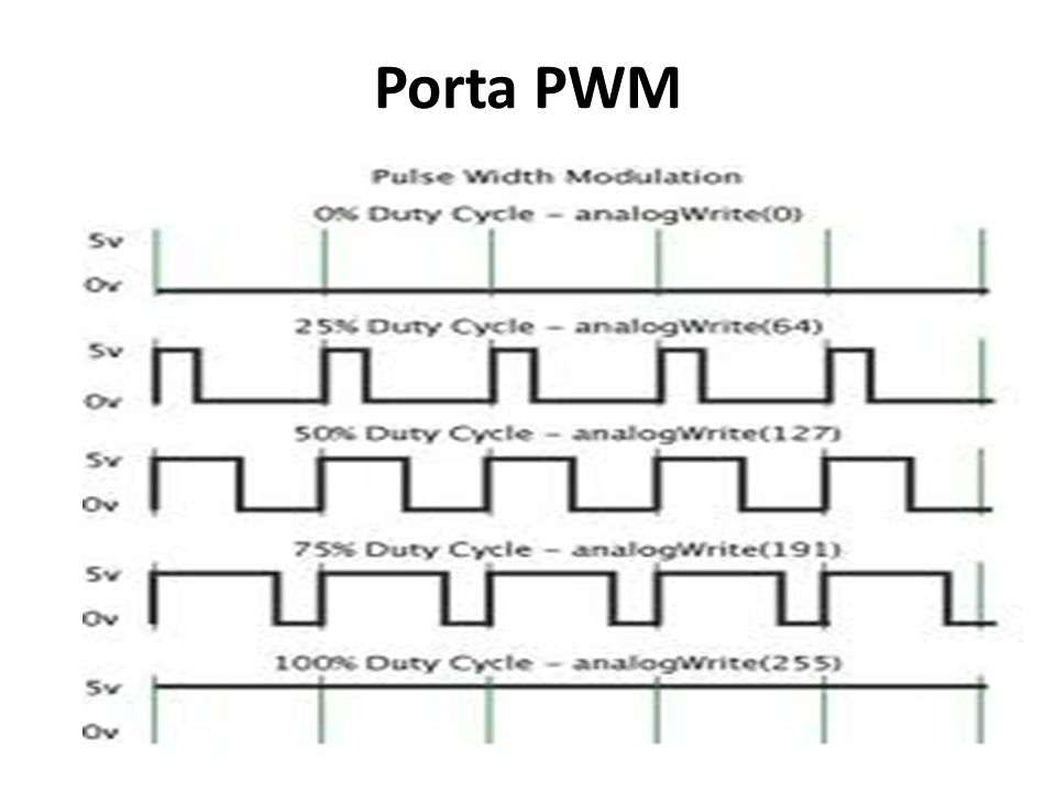 Porta PWM