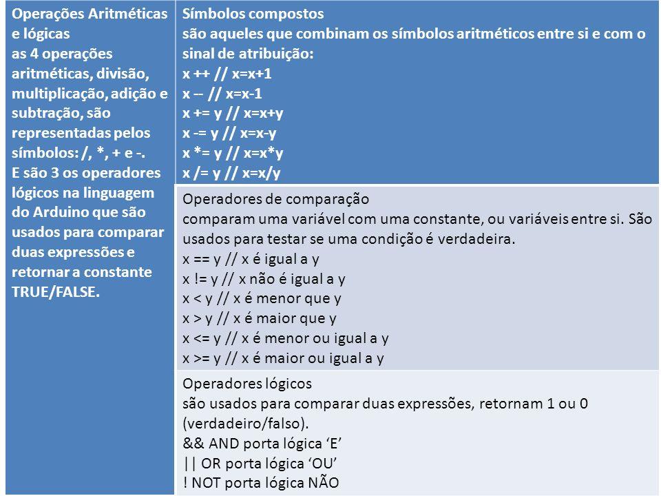 Operações Aritméticas e lógicas as 4 operações aritméticas, divisão, multiplicação, adição e subtração, são representadas pelos símbolos: /, *, + e -.