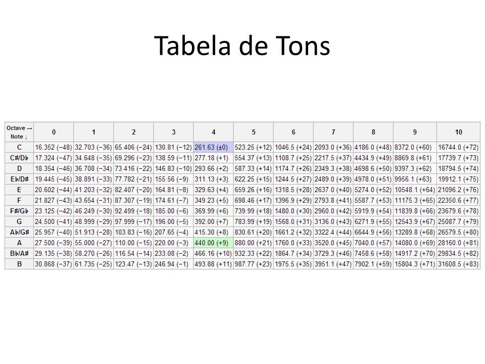 Tabela de Tons