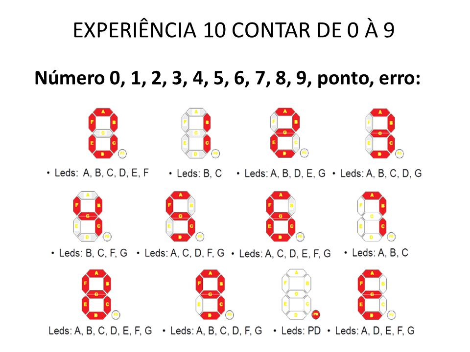 EXPERIÊNCIA 10 CONTAR DE 0 À 9 Número 0, 1, 2, 3, 4, 5, 6, 7, 8, 9, ponto, erro: