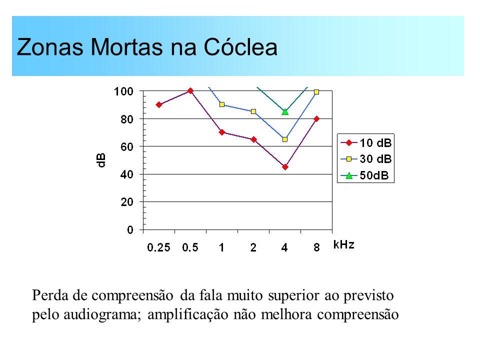 Audição com Perda de Limiar Amplificação seletiva é prejudicial; é necessário processamento não-linear (controle automático de ganho)