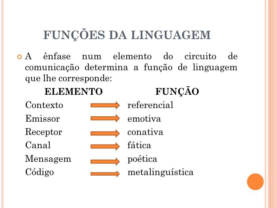 A ênfase num elemento do circuito de comunicação determina a função de linguagem que lhe corresponde: ELEMENTOFUNÇÃO Contextoreferencial Emissoremotiva Receptorconativa Canalfática Mensagempoética Códigometalinguística