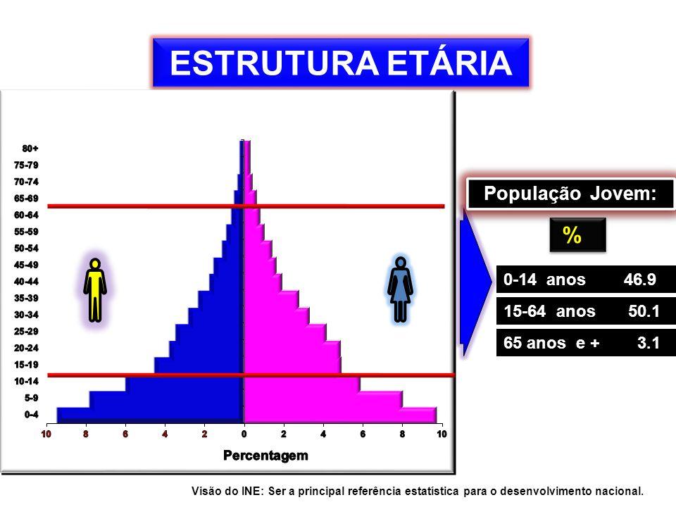 HIV/SIDA - MOÇAMBIQUE Prevalência: 15% Número de pessoas vivendo c/HIV/SIDA: 154.000 crianças 154.000 crianças 632.000 homens 632.000 homens 913.000 mulheres 913.000 mulheres Total: 1700,000 F onte: INE