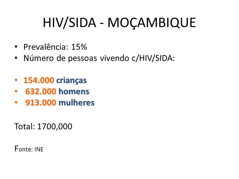 HIV/SIDA - MOÇAMBIQUE Número de novas infecções diárias em cças: Crianças ( Transmissão vertical ): 85 infecções Preve-se que ao fim do ano de 2010 existam 510000 orfaõs dos quais 122.240 sejam devido ao SIDA.