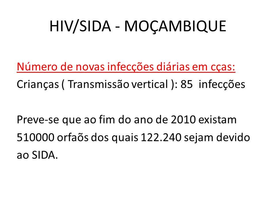 Distribuição da Prevalência do HIV/SIDA por sexo e idade,2009 - Moçambique Janela de esperança