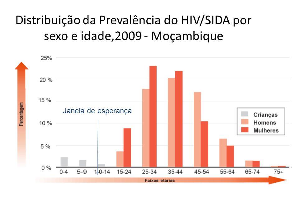 HIV/SIDA PEDIÁTRICA - MOÇAMBIQUE 154.000 Estima-se que existam em 2010 - 154.000 crianças abaixo dos 15 anos de idade vivendo com HIV em Moçambique.