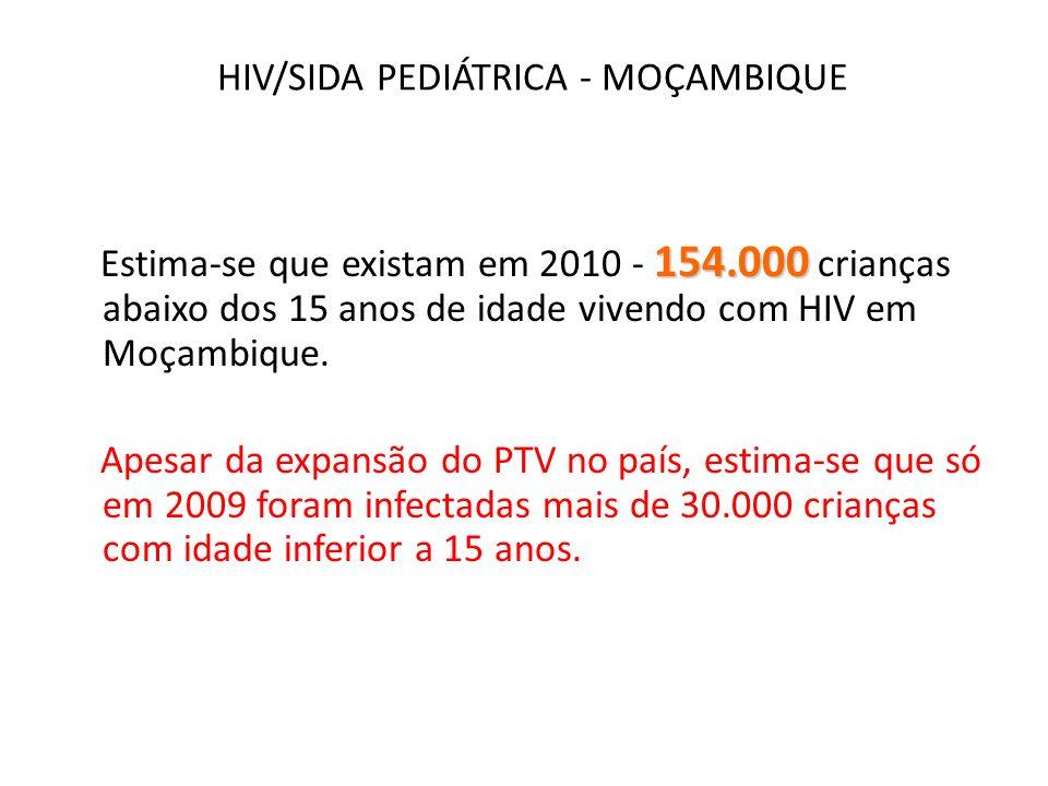 TARV PEDIÁTRICO Teve o seu início em 2003 no HD Pediátrico do Hospital Central de Maputo Actualmente o TARV Pediátrico é feito em 214 Unidades Sanitárias O diagnostico com PCR-DNA foi iniciado em 2008 e actualmente é feito em quase todas as Unidades Sanitárias do País Durante o ano de 2009 foram feitas 30 035 analises de PCR-DNA das quais 11,4% foram positivas