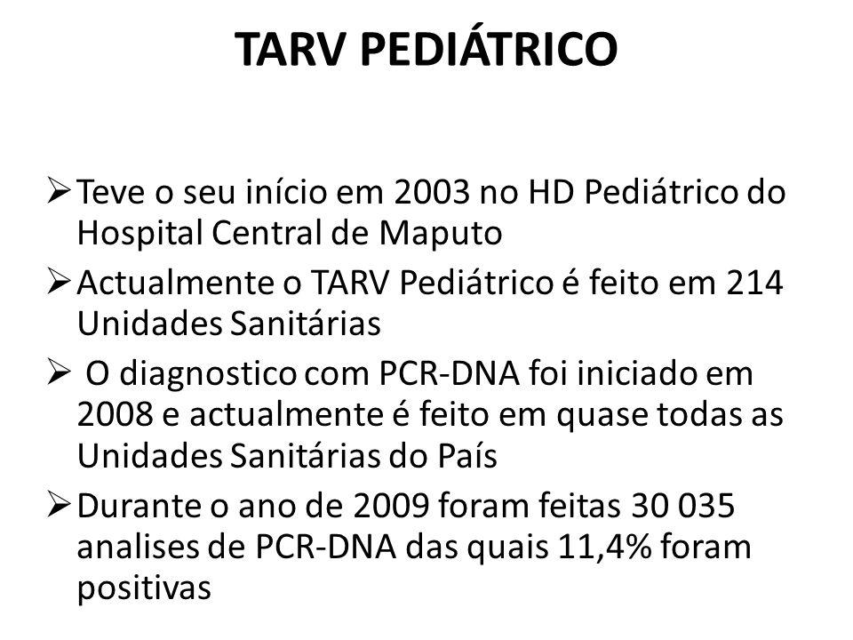Locais com TARV Pediátrico Ano TARV20062009 Locais com TARV Pediátrico/locais TARV adulto 32/150214/222 % de locais com TARV Pediatrico 21%96%