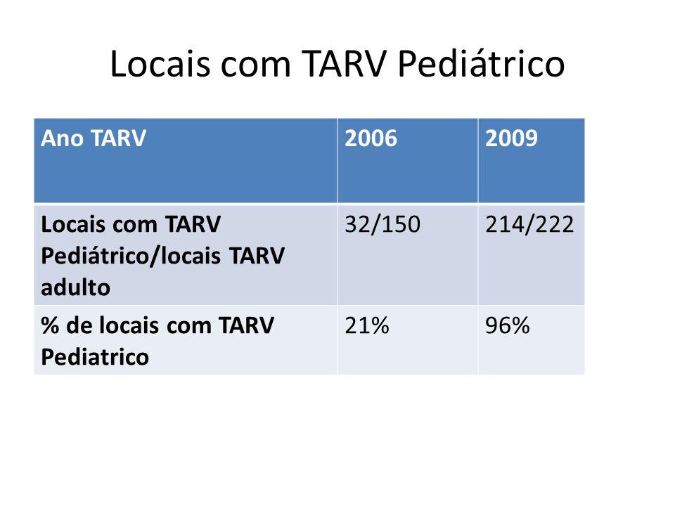 TARV PEDIÁTRICO Durante o ano de 2009 iniciaram TARV 4.112 crianças Actualmente estão em tratamento 13.