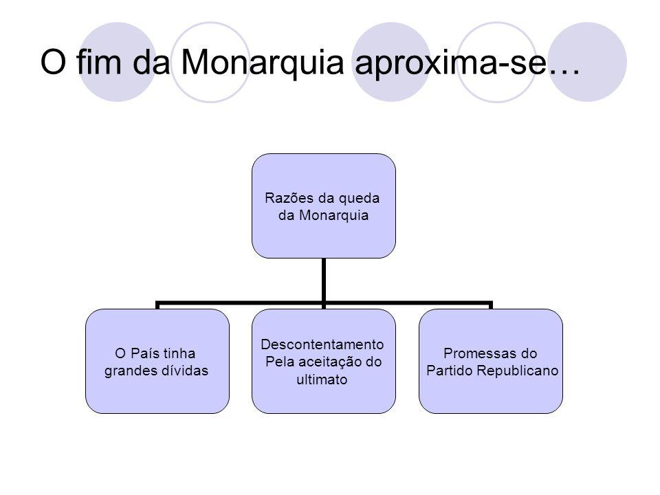 O fim da Monarquia aproxima-se… Razões da queda da Monarquia O País tinha grandes dívidas Descontentamento Pela aceitação do ultimato Promessas do Par