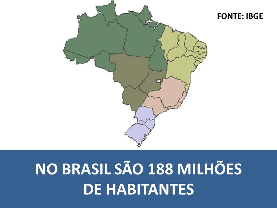 NO BRASIL SÃO 188 MILHÕES DE HABITANTES FONTE: IBGE