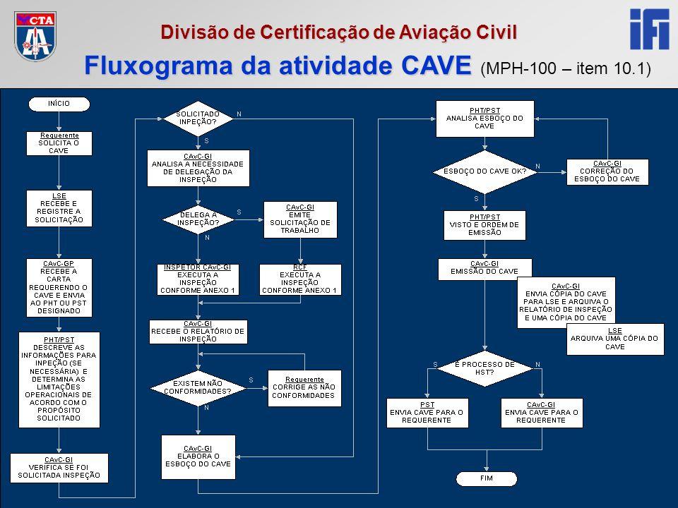 Reciclagem RCF 2005 Divisão de Certificação de Aviação Civil Fluxograma da atividade CAVE Fluxograma da atividade CAVE (MPH-100 – item 10.1)